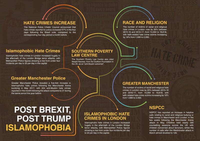 Post Brexit, Post Trump Islamophobia