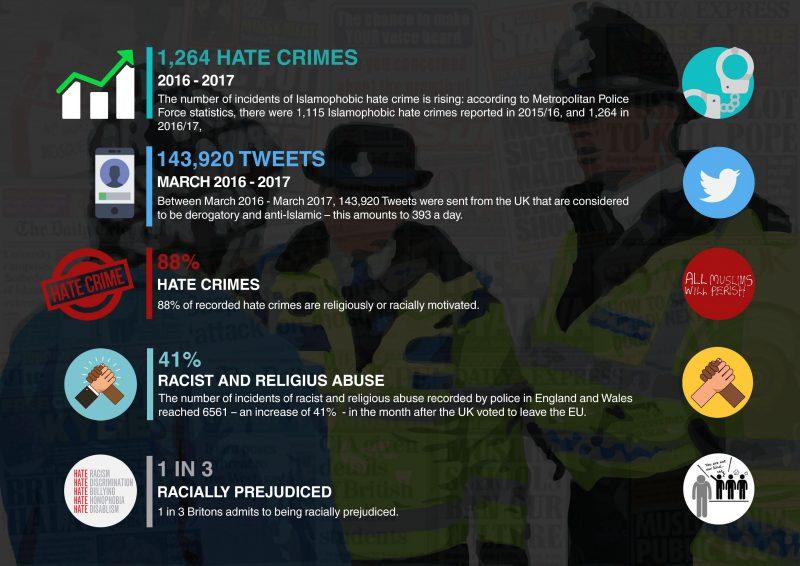 Islamophobia and Hate Crime