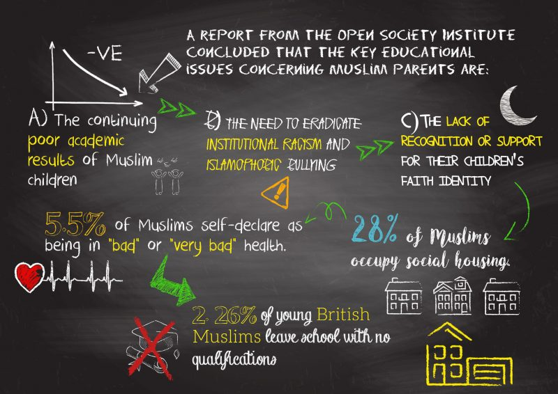 Education levels and social welfare of British Muslims