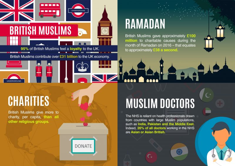 British Muslims' Contributions to the UK
