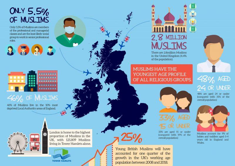 The Demographics of British Muslims